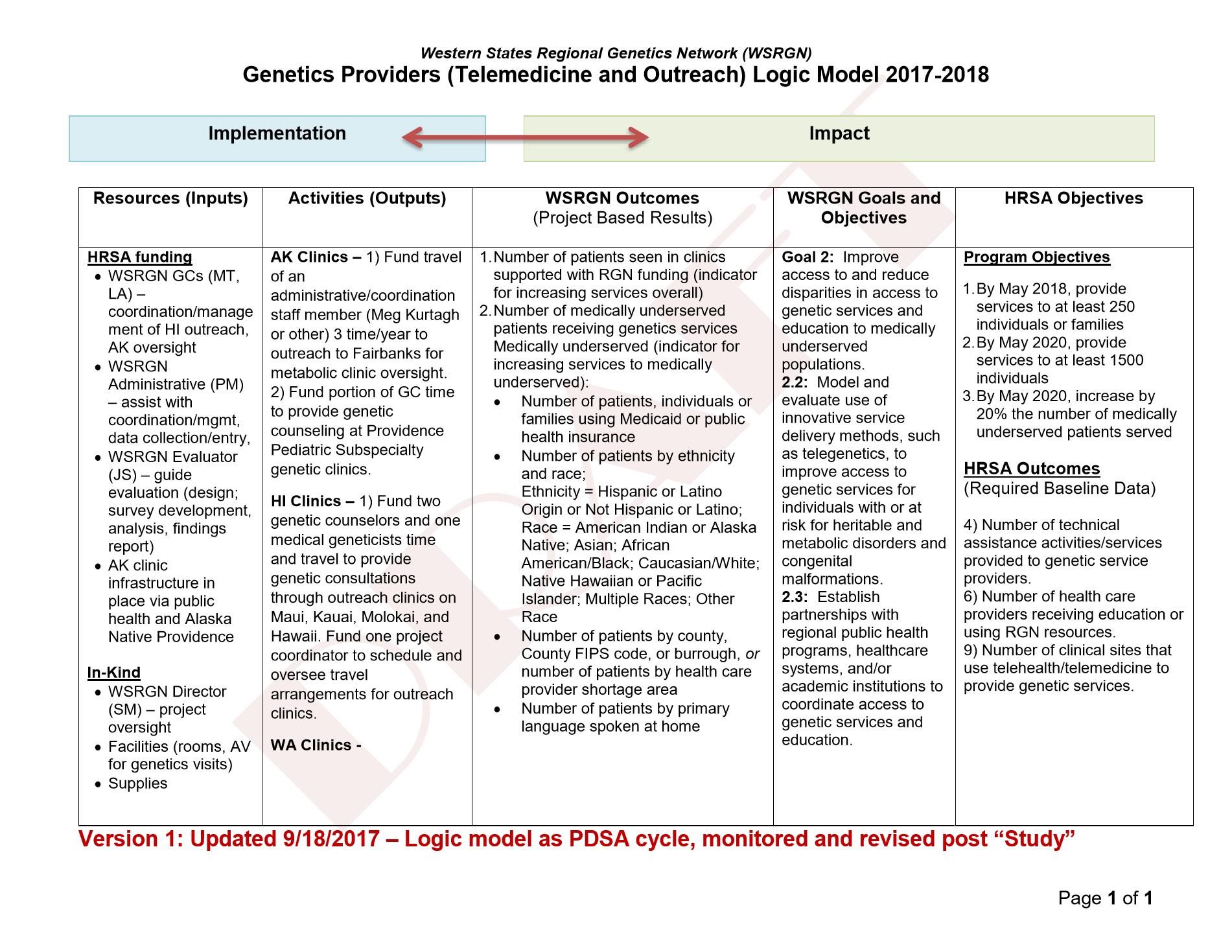 Genetics Outreach Logic Model